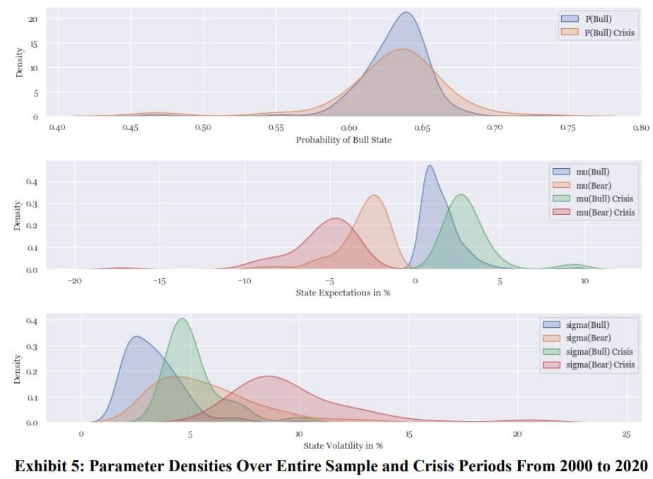 Parameter densities