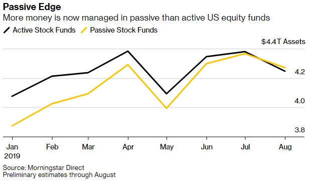AUM of US Passive funds in 2019