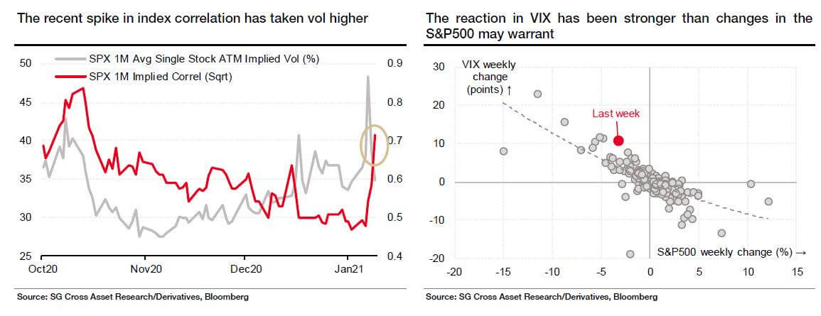 Spikes of correlation and VIX