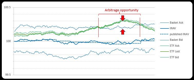 ETF vs cash arbitrage