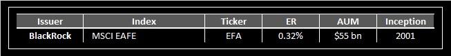 ETF List 5