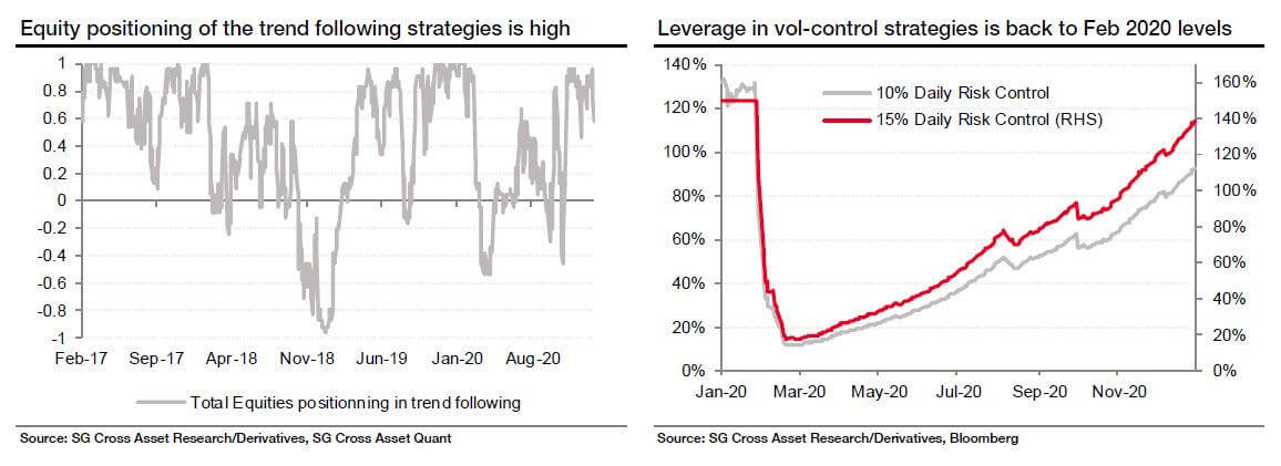 Leverages of the Momentum ad Vol-control strategies