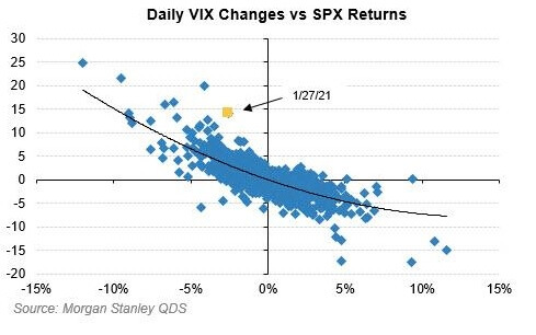 VIX vs SPX moves