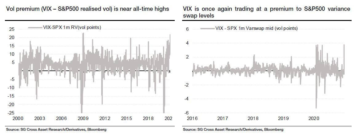 premium of teh VIX against realized and 1M variance
