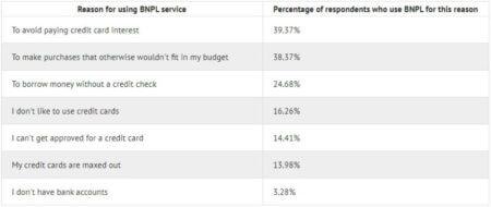 BNPL user survey - reasons for using BNPL
