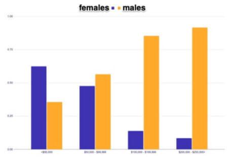 Marqueta - sex and income