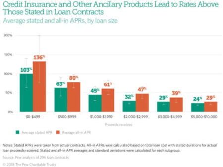 Credit insurance effect on APRs (PEW)