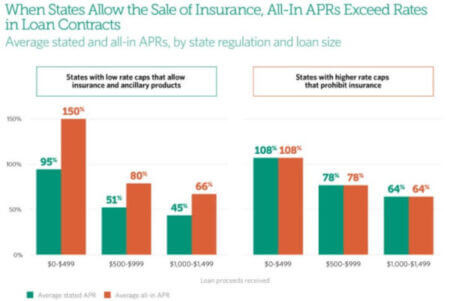 Impact of state regulations on credit insurance costs (PEW)