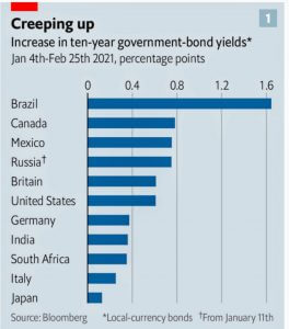 Rising rates over the world