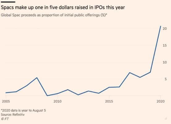 SPAC issuance by year - percentage of IPOs