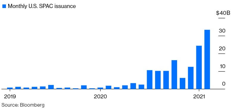 SPAC issuance into 2021