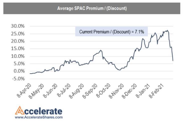 SPAC premium