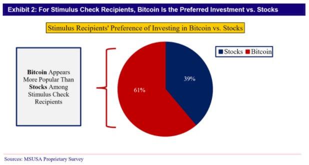 Stimulus investment allocation