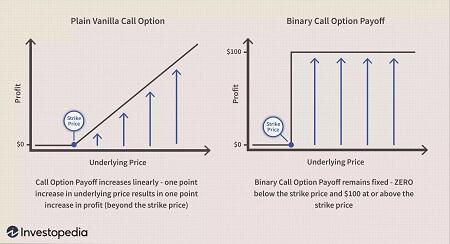 Regular and binary calls