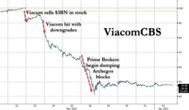 VIAC downfall