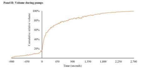 Average pump cumulative volume
