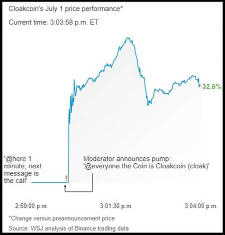 CloackCoin pump and dump, July 1st, 2018