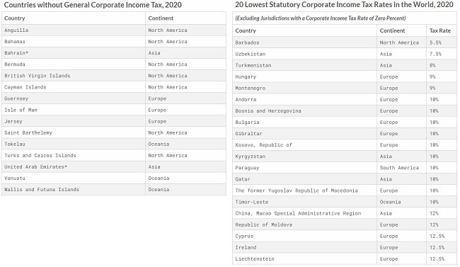 Countries with lowest or no corporate Income Tax in 2020