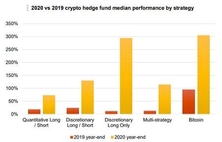 Crypto hedge fund 2020 performances