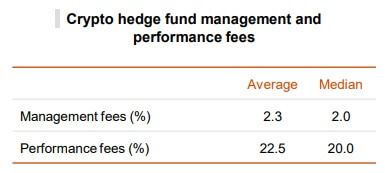 Crypto hedge funds - Management fees