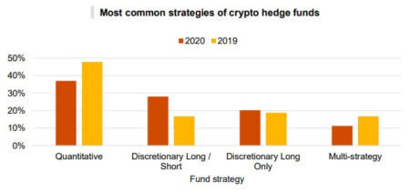 Crypto hedge fund approaches