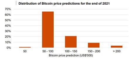 Crypto hedge funds - BTC prediction