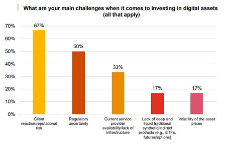 Crypto hedge funds - Challenges
