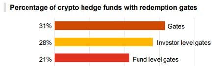 Crypto hedge funds - Gates