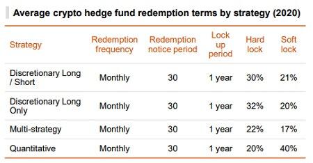 rypto hedge funds - Liquidity