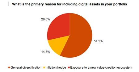 Crypto hedge funds - Motivation