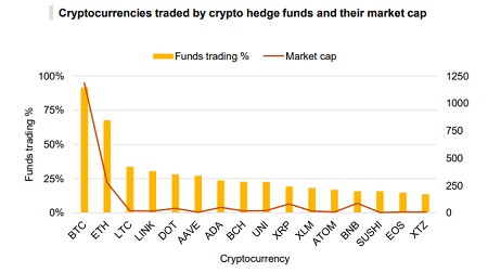 Crypto hedge funds - Trading volumes by currency