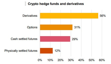 Crypto hedge funds - Use of derivatives