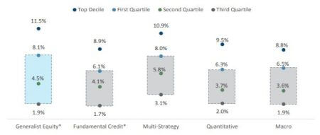Dispersion-of-Hedge-Fund-Returns-By-Strategy