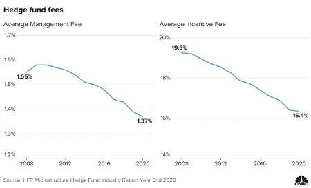 Hedge-Fund-Fees-2020