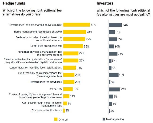 Hedge-Fund-Fees-Alternatives-EY-2020