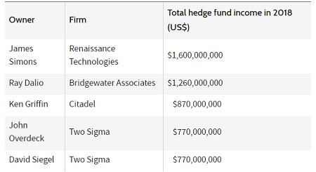 Highest-Paid-Hedge-Fund-Managers-2018