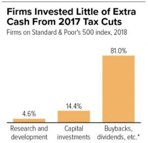 How corporations used the 2017 corporate tax cut