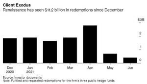 RenTech redemptions by month