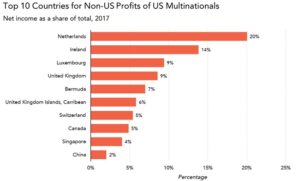 The top 10 countries for non-US profits of US Multinationals