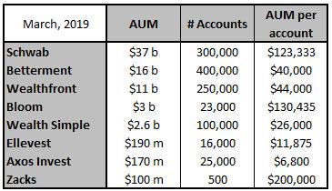 AUM-per-Investor