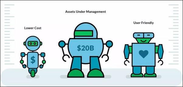 Qualities-of-Robo-advisors