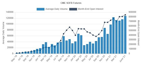 CME-SOFR-futures-volumes-and-open-interests-July-2021-Small