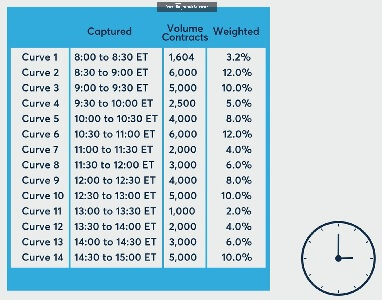 CME SOFR term benchmarks - Curves are VWAPed