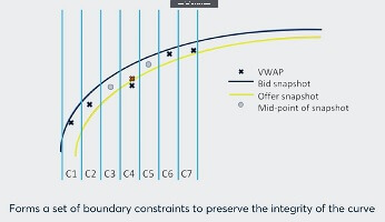 CME SOFR term benchmarks - curve construction