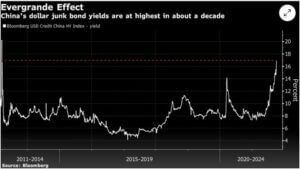 Chinese-Junk-Yield-has-soared