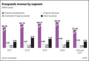 Evergrande-Revenue-By-Segment