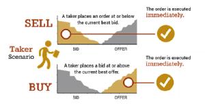 SEC charging option traders for arbing the maker-taker model
