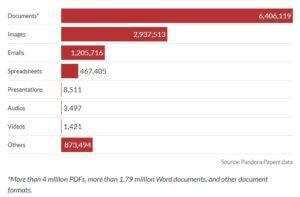 Pandora-Papers-File-Numbers