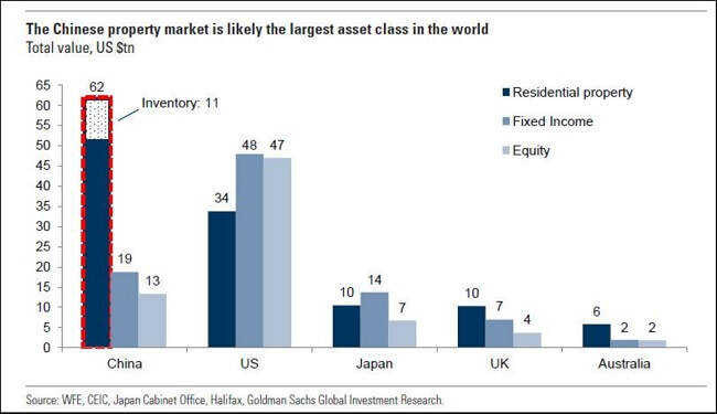 The-Largest-Asset-Class-In-the-World